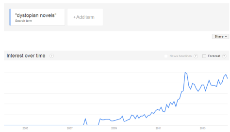 Rise in Dystopian Novels over time