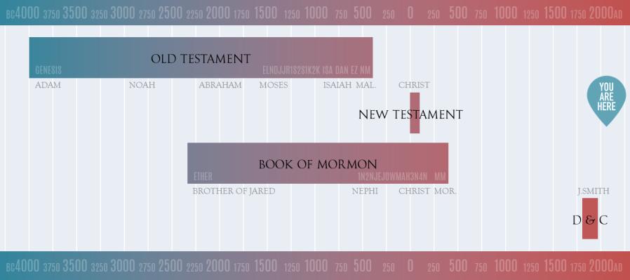 Scripture Timeline